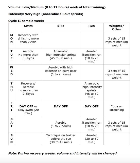 Sample 8 Week Exercise Plan: The Inverted Periodization Training Method