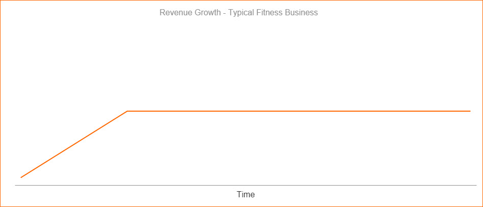Typical growth for a fitness business